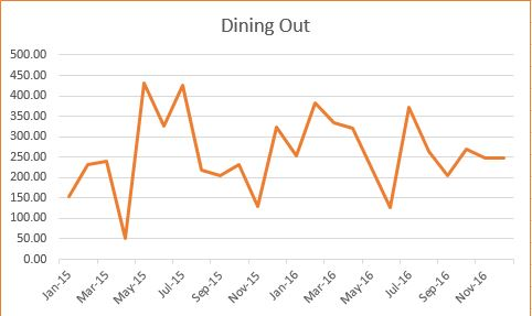 dining-out-trend