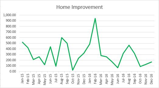 home-improvement-trend