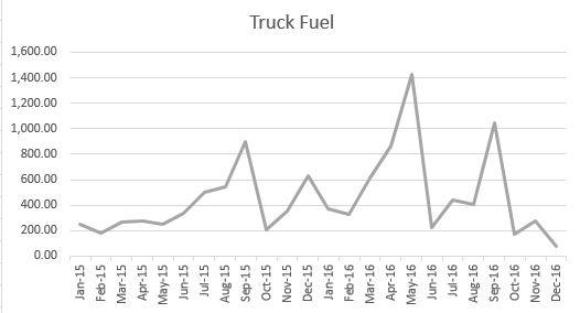 truck-fuel-trend