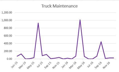 truck-maintenance-trend